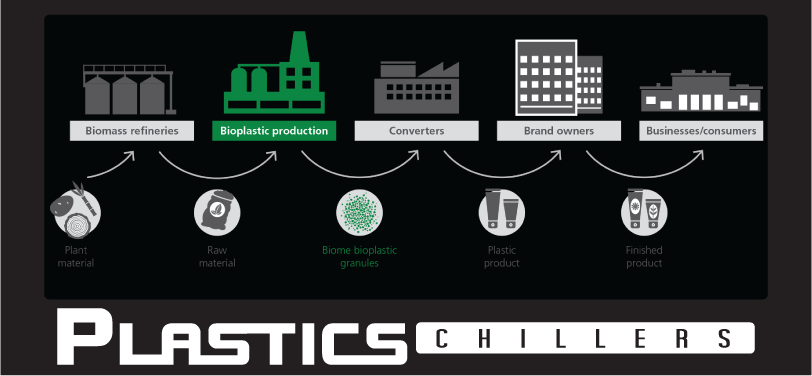 bioplastic-process
