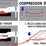 compression-mold-process