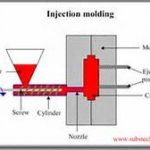 injection-mold-process