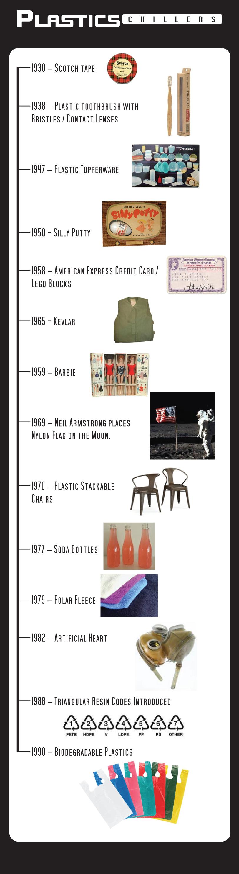 plastics-timeline