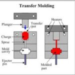 transfer-mold-process